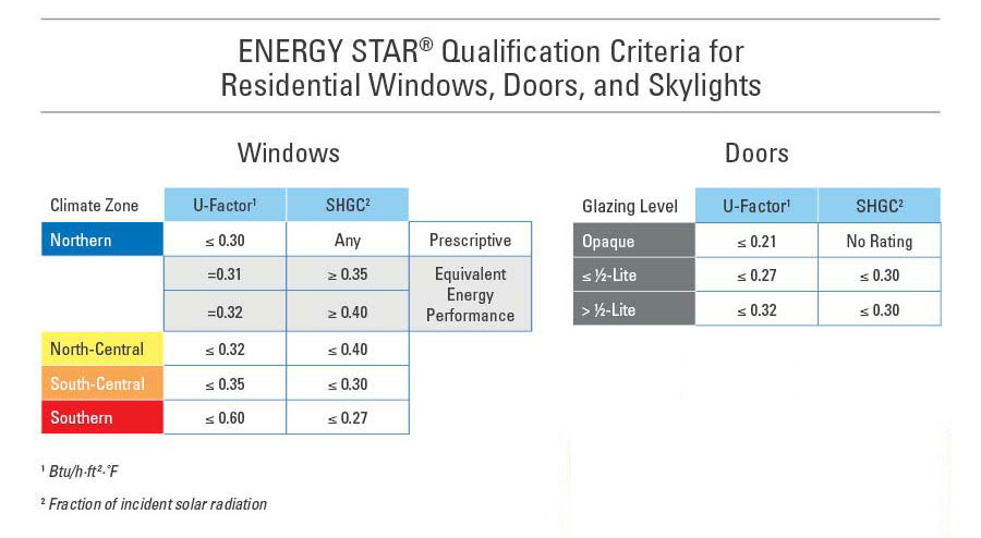 Energy star windows what youull get with energy star for Energy efficient windows