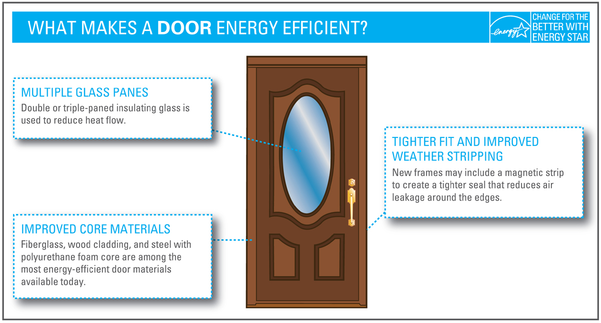 EfficiencyDoors